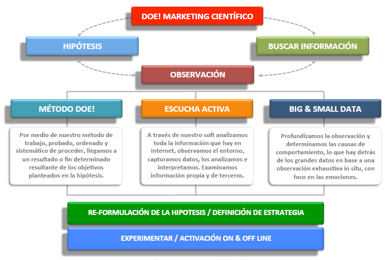 DOE! - Marketing Científico